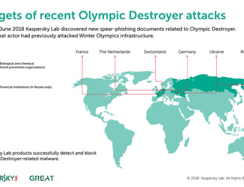 """Pretnja """"Olympic Destroyer"""" se vratila targetirajući entitete koji ze bave zaštitom od hemijskih i bioloških pretnji"""