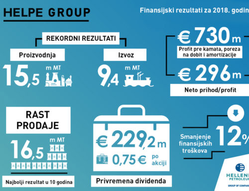 Rekordna proizvodnja i visoka profitabilnost energetskog lidera u regionu