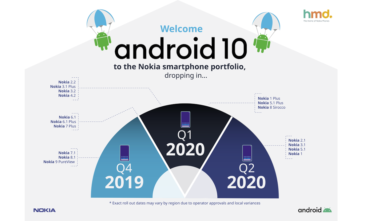 Android 10 uskoro stiže u porodicu Nokia pametnih telefona
