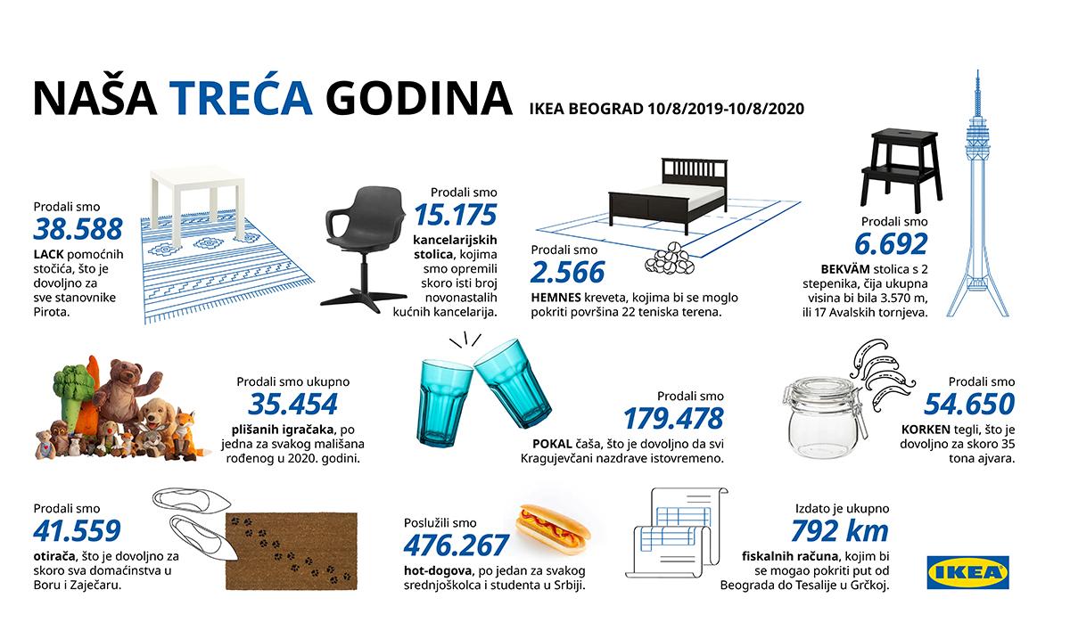 IKEA proslavlja svoj treći rođendan u Srbiji