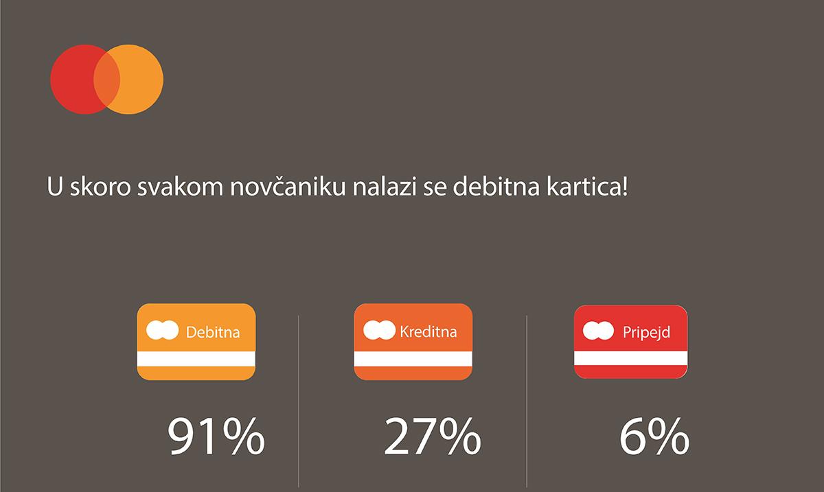 Kešom plaća tek svaki peti stanovnik Srbije
